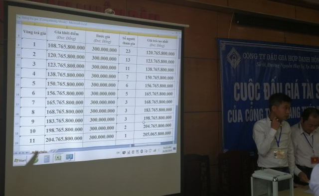 Nhà máy thép hơn 1.000 tỉ đồng ở Hà Tĩnh, bán đấu giá được 205 tỉ đồng - Ảnh 2.
