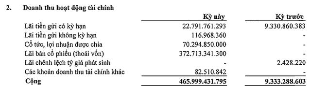 Becamex IDC (BCM) báo lãi trước thuế 700 tỷ đồng quý 1, hoàn thành trên 39% kế hoạch năm - Ảnh 1.