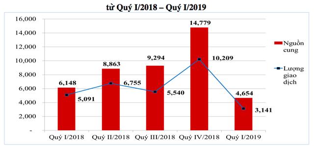 Infographic: Diễn biến lạ của thị trường BĐS nhà ở Hà Nội 3 tháng đầu năm 2019 - Ảnh 4.