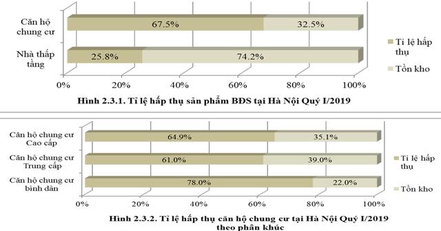 Infographic: Diễn biến lạ của thị trường BĐS nhà ở Hà Nội 3 tháng đầu năm 2019 - Ảnh 5.