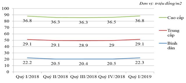 Infographic: Diễn biến lạ của thị trường BĐS nhà ở Hà Nội 3 tháng đầu năm 2019 - Ảnh 6.