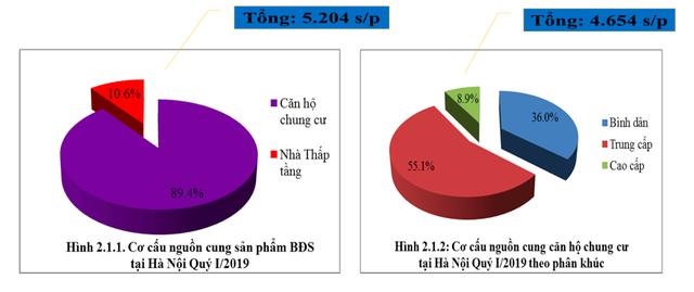 Infographic: Diễn biến lạ của thị trường BĐS nhà ở Hà Nội 3 tháng đầu năm 2019 - Ảnh 1.