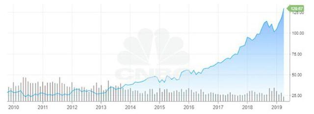 Nhà đầu tư lãi bao nhiêu nếu rót 1.000 USD vào cổ phiếu Microsoft cách đây 10 năm? - Ảnh 1.