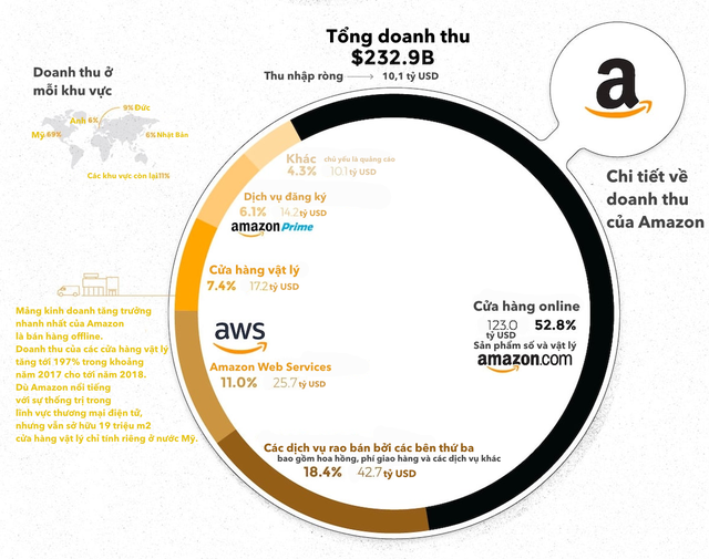 [Infographic] 5 ông lớn ngành công nghệ kiếm hàng tỷ USD từ đâu? - Ảnh 2.