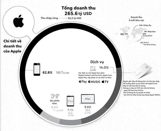 [Infographic] 5 ông lớn ngành công nghệ kiếm hàng tỷ USD từ đâu? - Ảnh 1.