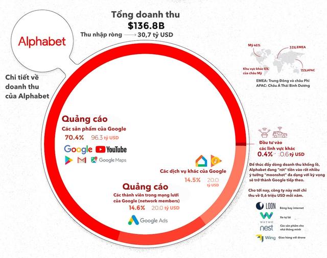 [Infographic] 5 ông lớn ngành công nghệ kiếm hàng tỷ USD từ đâu? - Ảnh 3.