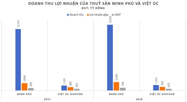 Về nước bán tôm giống, Công ty của Việt kiều Úc được định giá tới 330 triệu USD, cao hơn cả vua tôm Minh Phú - Ảnh 2.