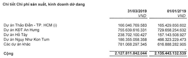 Nhiều dự án chưa bàn giao, Văn Phú Invest (VPI) báo lãi hơn 2 tỷ đồng trong quý 1 - Ảnh 1.