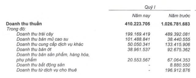 Hoàng Anh Gia Lai (HAG): Doanh thu quý 1 đạt 410 tỷ đồng, hoàn thành 8% kế hoạch năm - Ảnh 1.