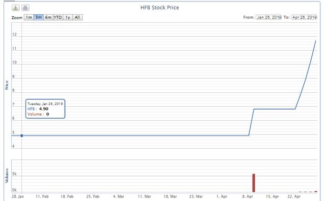 Một cổ phiếu tăng 72% trong 4 phiên, VNX trần 25 phiên  - Ảnh 1.