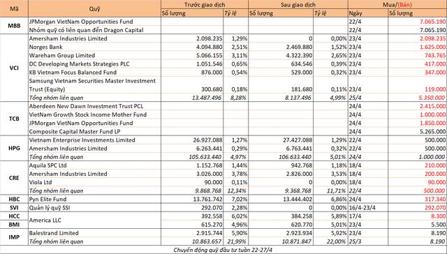 Chuyển động quỹ đầu tư tuần 22-27/4: Dragon Capital cơ cấu danh mục - Ảnh 1.