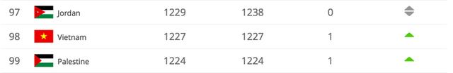 Nóng: Việt Nam tiếp tục thăng tiến trên Bảng xếp hạng FIFA mới nhất - Ảnh 1.