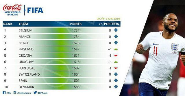 Nóng: Việt Nam tiếp tục thăng tiến trên Bảng xếp hạng FIFA mới nhất - Ảnh 2.