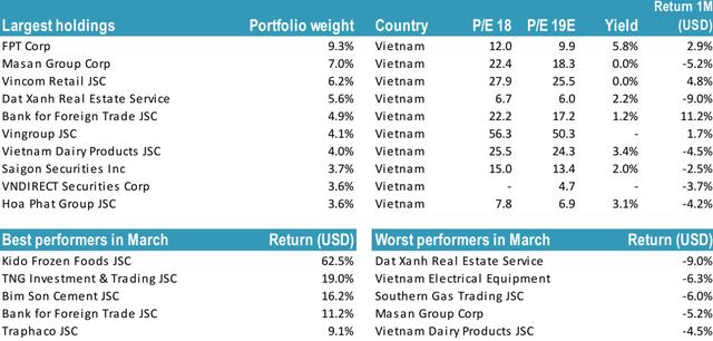 Tundra Việt Nam Fund giảm tỷ trọng cổ phiếu, tăng nắm giữ tiền mặt trong tháng 3 - Ảnh 2.