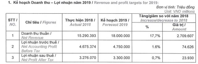 Novaland (NVL) đặt kế hoạch lãi sau thuế 3.300 tỷ đồng năm 2019, tăng nhẹ so với cùng kỳ - Ảnh 1.