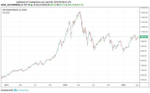 """Tròn một năm tạo đỉnh, VN-Index vẫn """"ngụp lặn"""" dưới 1.000 điểm và lọt top những chỉ số giảm sâu nhất Thế giới - Ảnh 1."""