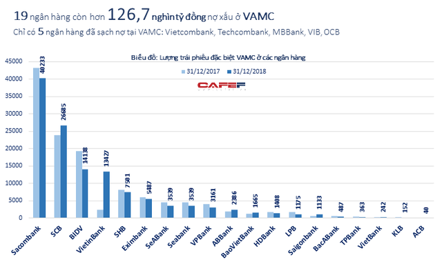 Toàn cảnh khối nợ xấu hàng trăm nghìn tỷ đồng của các ngân hàng ở VAMC - Ảnh 1.