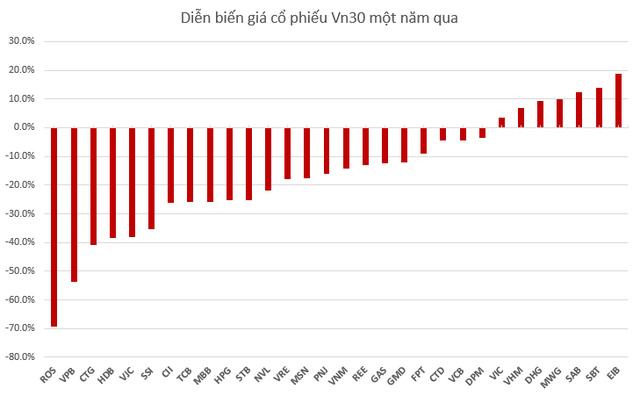 Tròn 1 năm từ ngày VN-Index rời khỏi đỉnh lịch sử 1.200 điểm: Nhiều cổ phiếu có game vẫn tăng trên 50%, thậm chí gấp đôi gấp ba - Ảnh 4.