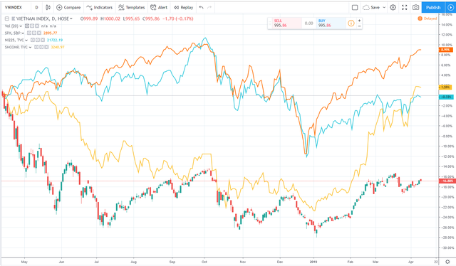 Tròn 1 năm từ ngày VN-Index rời khỏi đỉnh lịch sử 1.200 điểm: Nhiều cổ phiếu có game vẫn tăng trên 50%, thậm chí gấp đôi gấp ba - Ảnh 5.