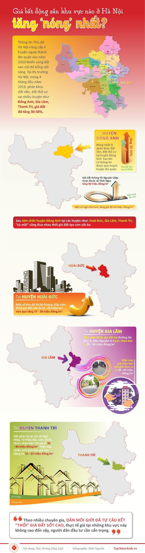 [Infographics] Giá bất động sản khu vực nào ở Hà Nội tăng nóng nhất? - Ảnh 1.
