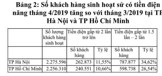 EVN thanh tra 100% các hoá đơn tiền điện tăng cao - Ảnh 1.
