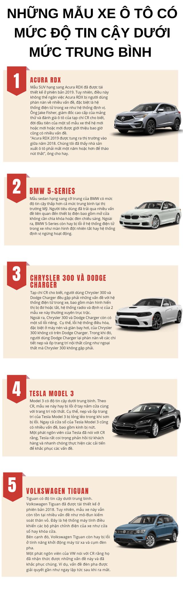 Diểm danh những mẫu xe ô tô mức độ tin cậy dưới trung bình, người tiêu dùng nên cân nhắc khi mua - Ảnh 1.