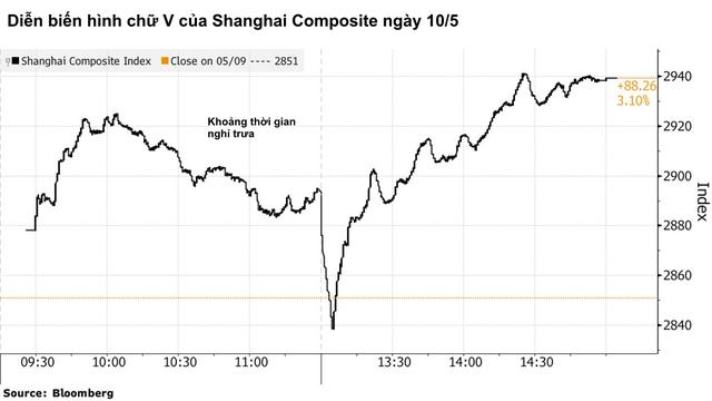 Biệt đội giải cứu quốc gia đã đưa thị trường chứng khoán Trung Quốc thoát khỏi cái búng tay của ông Trump như thế nào? - Ảnh 1.