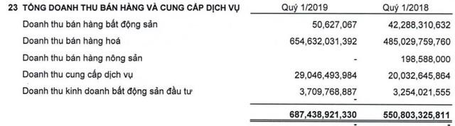 Nhà Thủ Đức (TDH): Quý 1 lãi 17 tỷ đồng giảm 41% so với cùng kỳ - Ảnh 1.