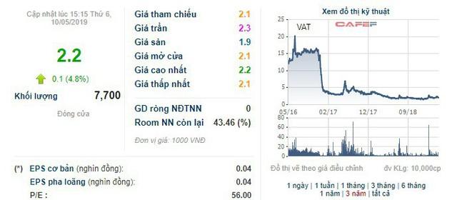 Thao túng giá cổ phiếu, nguyên nhân viên Đông Á Securities bị thu chứng chỉ hành nghề, phạt 600 triệu đồng - Ảnh 1.