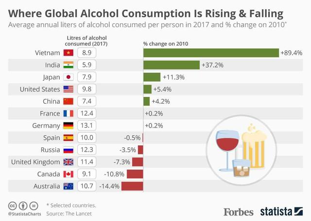 Forbes: Lượng tiêu thụ bia rượu ở Việt Nam tăng nhanh nhất thế giới - Ảnh 1.