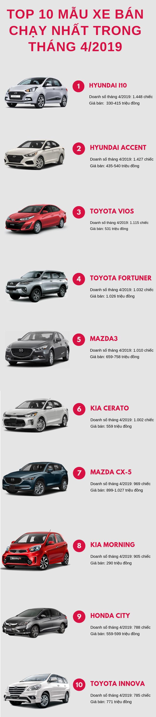 Top 10 ô tô bán chạy nhất tháng 4/2019:  Hyundai Grand i10 bất ngờ vượt mặt Toyota Vios - Ảnh 1.