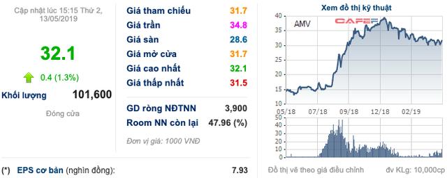 Sau 3 năm đổi chủ, lột xác và tăng 6 lần thị giá cổ phiếu, Thiết bị Y tế Việt Mỹ (AMV) muốn gia nhập sân chơi HoSE - Ảnh 3.