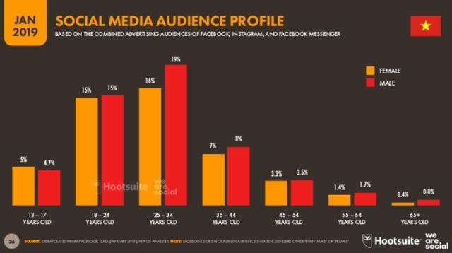 [Infographic] Người Việt sử dụng Internet, thiết bị điện tử, mạng xã hội nhiều như thế nào? - Ảnh 8.