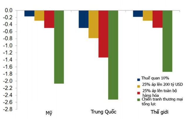 Thuế quan leo thang có thể khiến kinh tế thế giới thiệt hại hơn 360 tỷ USD - Ảnh 1.