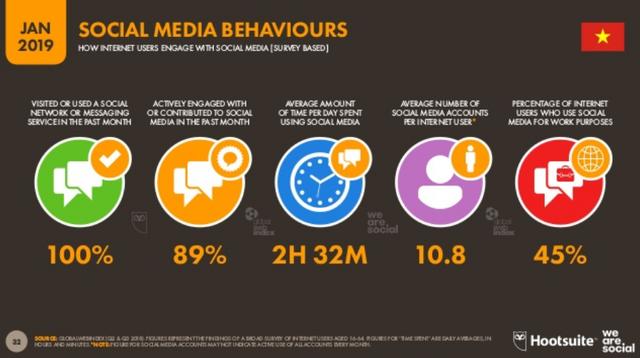 [Infographic] Người Việt sử dụng Internet, thiết bị điện tử, mạng xã hội nhiều như thế nào? - Ảnh 7.