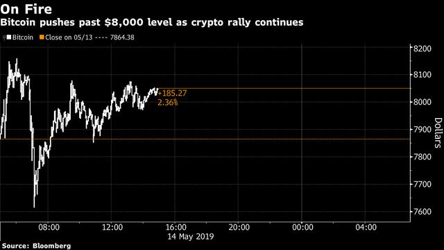 Bitcoin tiếp tục phá mốc 8.000 USD, tiền số đang thực sự hồi sinh? - Ảnh 1.