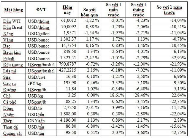 Thị trường ngày 14/5: Đậu tương thấp nhất 10 năm, chì thấp nhất 33 tháng trong khi vàng tăng mạnh nhất gần 3 tháng - Ảnh 1.