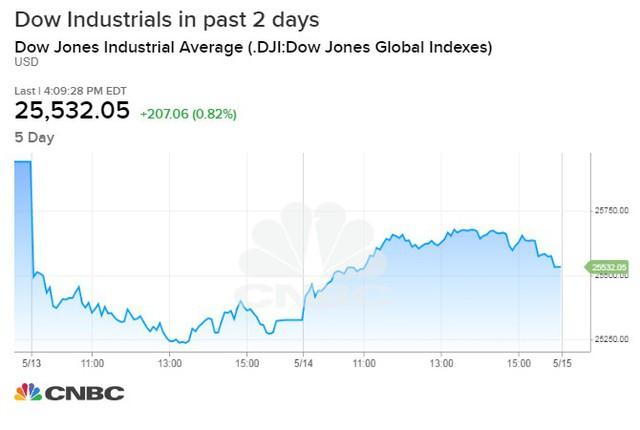 Dow Jones hồi phục mạnh sau cú giảm 600 điểm, chứng kiến phiên khởi sắc nhất từ tháng 4 - Ảnh 1.