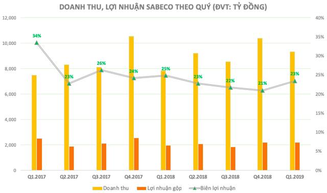 Tư duy marketing của Thaibev tại Sabeco: Chỉ đầu tư chứ không tiêu tiền và chiến lược bắn 1 mũi tên trúng 2 đích - Ảnh 1.