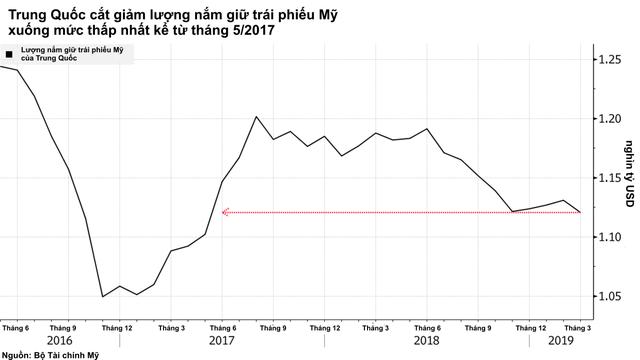 Trung Quốc cắt giảm lượng nắm giữ trái phiếu Mỹ xuống mức thấp nhất kể từ năm 2017 - Ảnh 1.