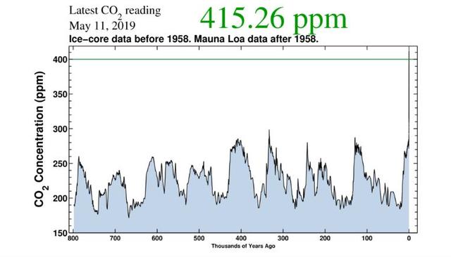 Chưa bao giờ trong lịch sử tiến hóa của loài người, khí CO2 trong khí quyển lại nhiều đến vậy - Ảnh 1.