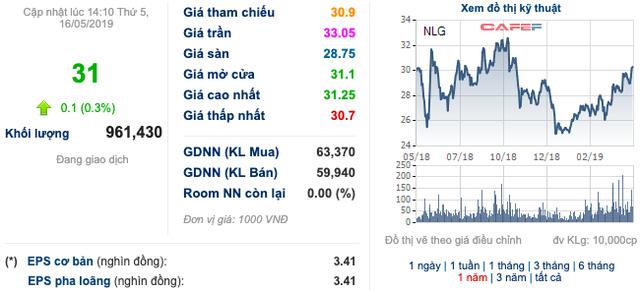 Nam Long Group (NLG): Dự chi hàng trăm tỷ mua lại 10 triệu cổ phiếu quỹ - Ảnh 1.