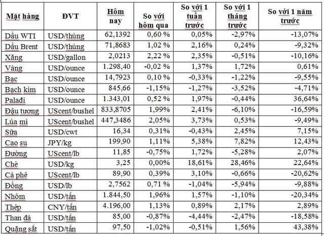 Thị trường ngày 16/5: Thép và cao su tăng trở lại, dầu thô tiếp tục đi lên, ngô cao nhất 6 tuần - Ảnh 1.