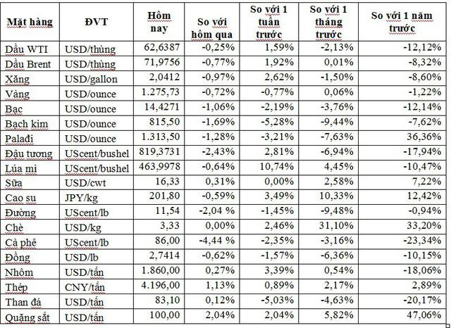 Thị trường ngày 18/5: Giá dầu quay đầu giảm, quặng sắt nhảy lên mức cao nhất 9 năm - Ảnh 1.