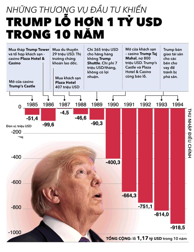 Những thương vụ đầu tư khiến Trump lỗ hơn 1 tỷ USD trong 10 năm - Ảnh 1.