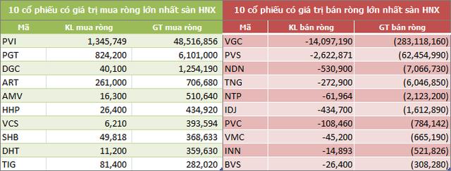 Tuần 13-17/5: Khối ngoại bán ròng hơn 1.050 tỷ đồng, VHM và HPG là tâm điểm - Ảnh 4.