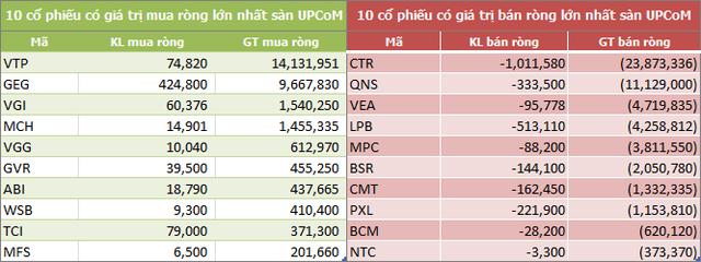 Tuần 13-17/5: Khối ngoại bán ròng hơn 1.050 tỷ đồng, VHM và HPG là tâm điểm - Ảnh 5.