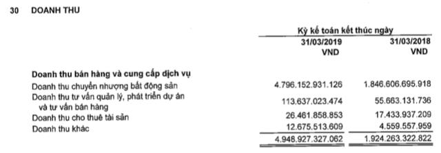 Novaland (NVL): Quý 1/2019 lãi ròng 282 tỷ đồng tăng 119% so với cùng kỳ - Ảnh 1.