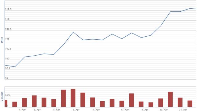 Tháng 4: Cổ phiếu tí hon tăng 10 lần, nhóm dầu khí bứt phá  - Ảnh 2.