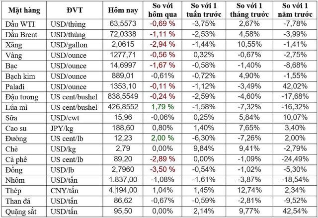 Thị trường ngày 02/05: Giá nhôm, chì thấp nhất 2 năm, đường thấp nhất 4 tháng - Ảnh 1.